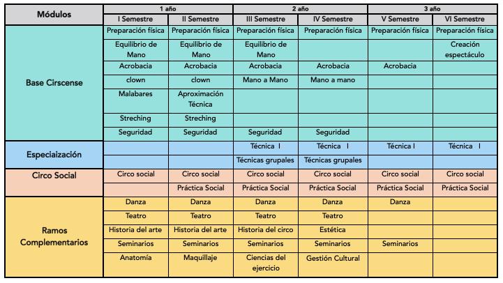 Malla 2020-2022